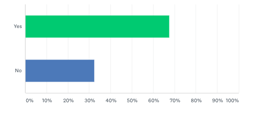 Freedom United 2020 supporter survey results